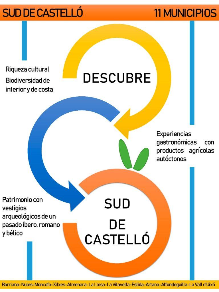 sud_de_castello